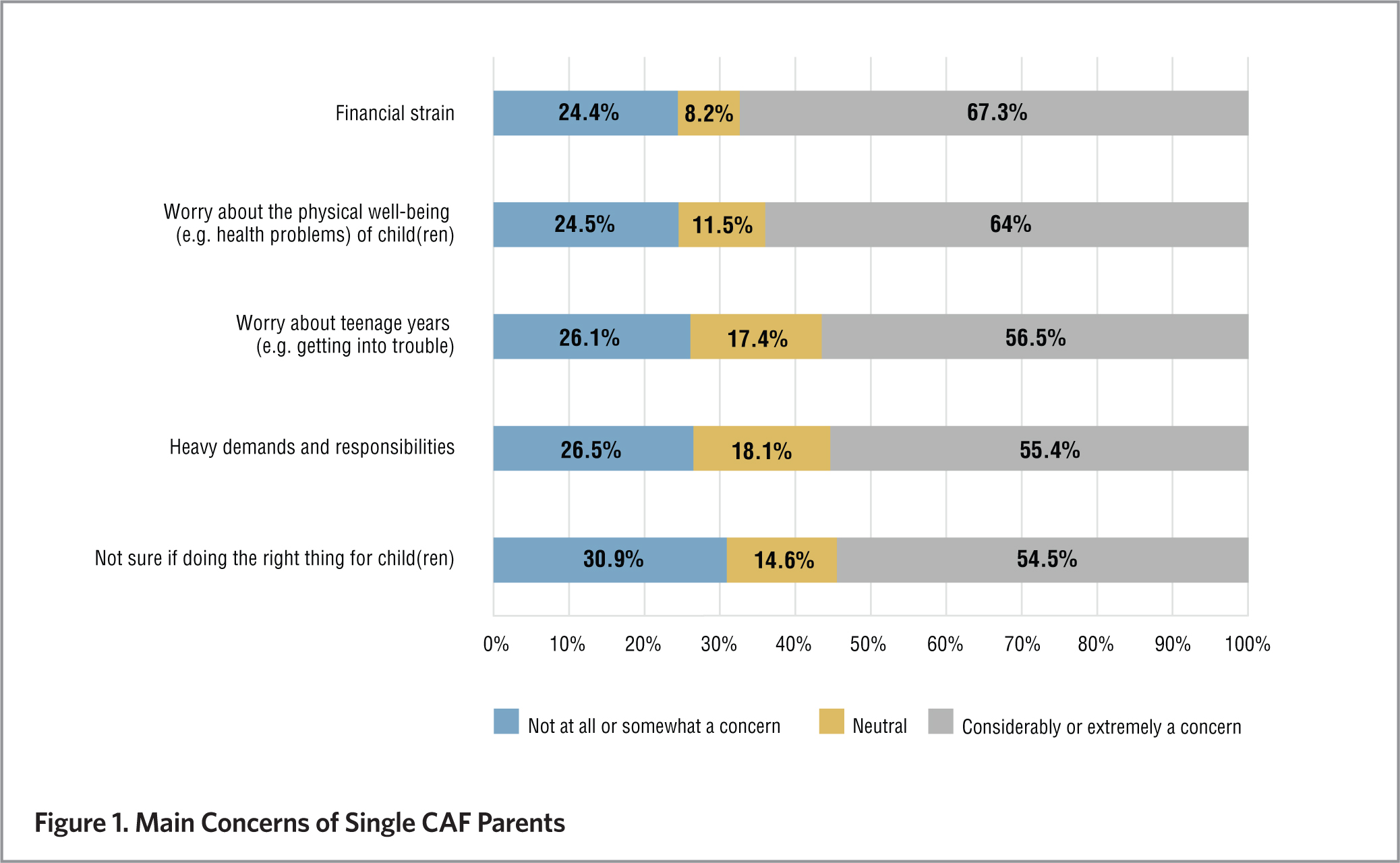 Single-CAF-Parents_Chart1