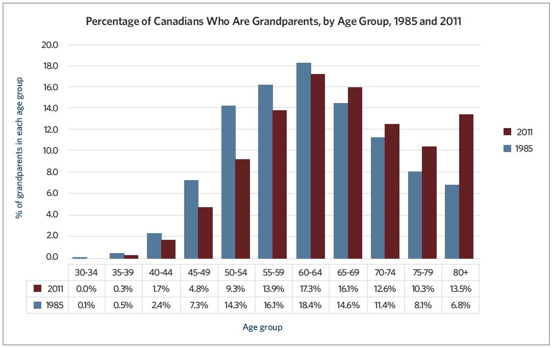 Grandparent Health and Family Well-Being – The Vanier